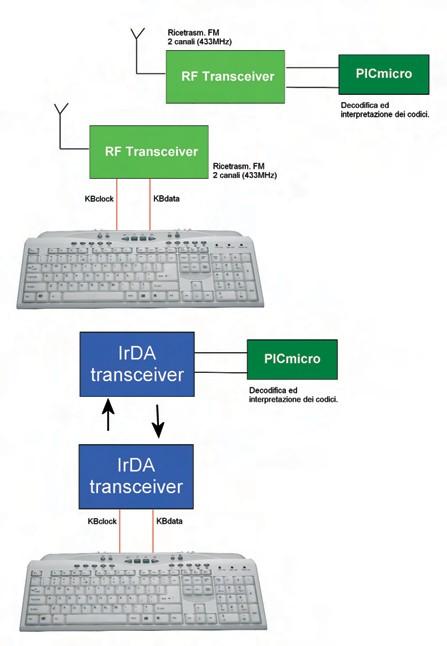 Figura 6. Alcune possibili soluzioni per la remotizzazione della connessione