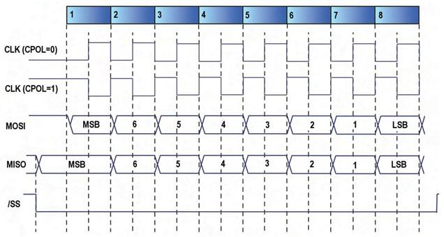 Figura 2. Timing di una comunicazione SPI con CPHA=0