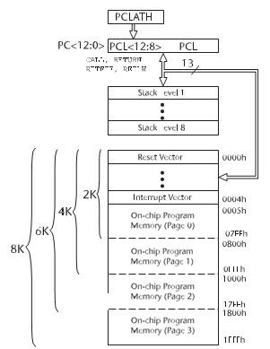Figura 1. Program memory nella famiglia PIC16