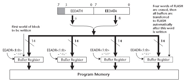 Figura 2. I buffer register per la scrittura in flash nella famiglia PIC16