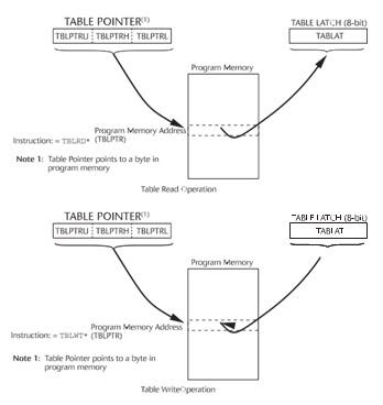 Figura 3. Schematizzazione dell'accesso in program memory mediante TBLRD e TBLWR