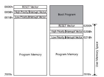 Figura 5. La program memory del PIC18F452 prima e dopo la definizione della sezione di bootloader