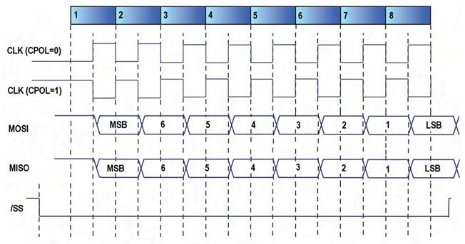 Figura 3. Timing di una comunicazione SPI con CPHA=1