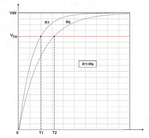 Figura 1. Carica del condensatore e determinazione dei tempi T1 e T2