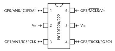 Figura 2. PIC10F222 nel case SOT-23