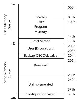 Figura 4. Mappatura di memoria del PIC10F222