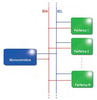 Figura 5. Architettura di un sistema di comunicazione I2C