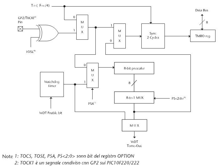 Figura 5. Utilizzo del Prescaler