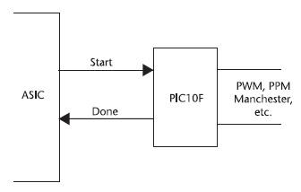 Figura 9. La Glue Logic universale con PIC10F