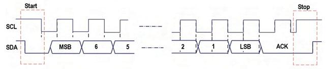 Figura 6. Temporizzazione di una comunicazione I2C