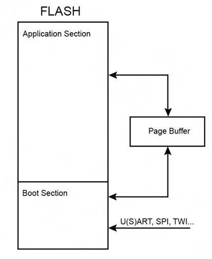 Figura 1. La soluzione ATMEL per il self-programming
