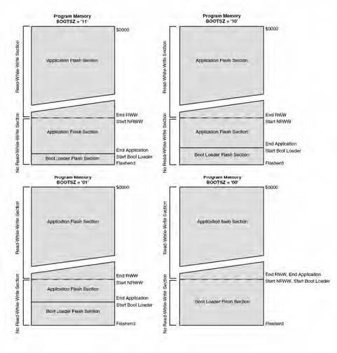 Figura 2. Struttura della memoria nella famiglia megaAVR®