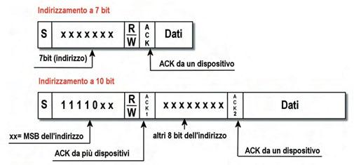 Figura 7. Modalità di indirizzamento a 7 bit e a 10 bit