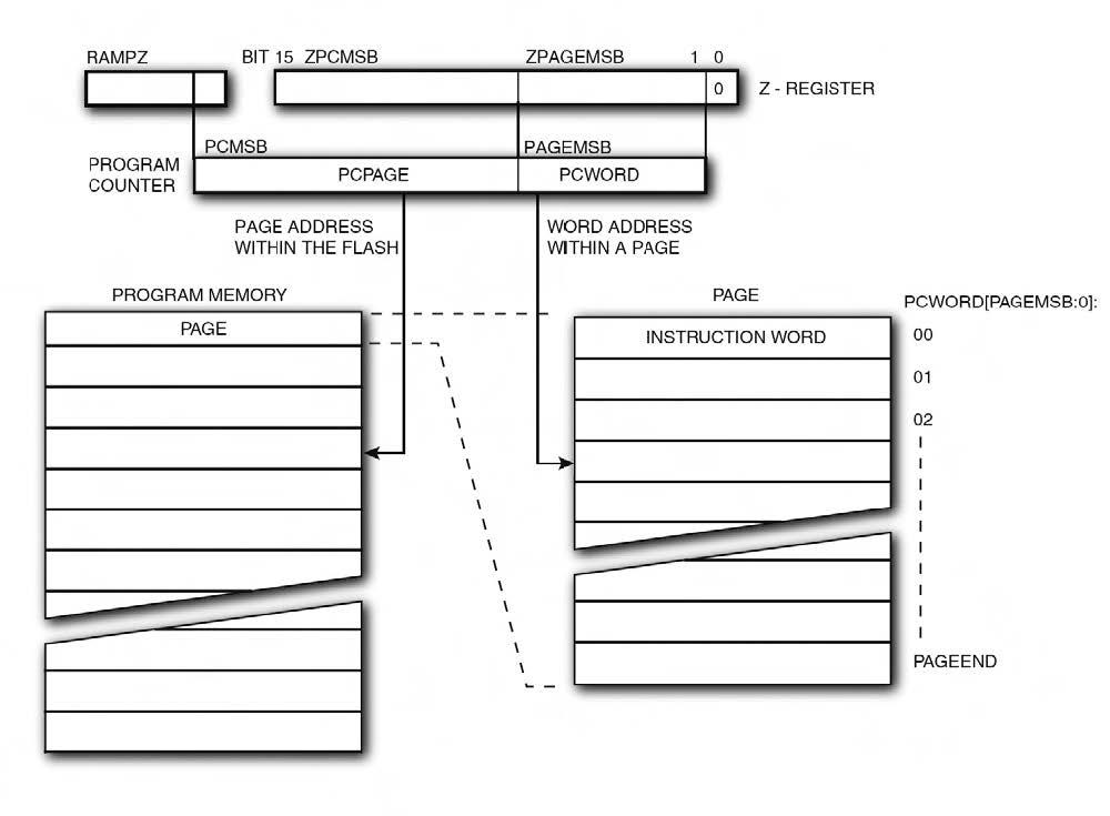 Figura 4. L'indirizzamento della memoria