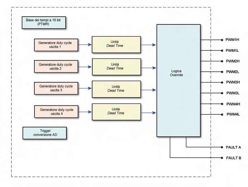 Figura 1. La struttura dell'unità Motor Control PWM del dsPIC30F