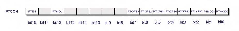 Figura 2. La struttura del registro PTCON