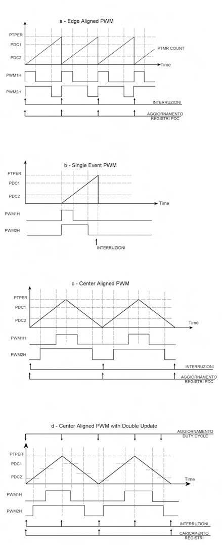 Figura 3. Le varie modalità di funzionamento del modulo PWM