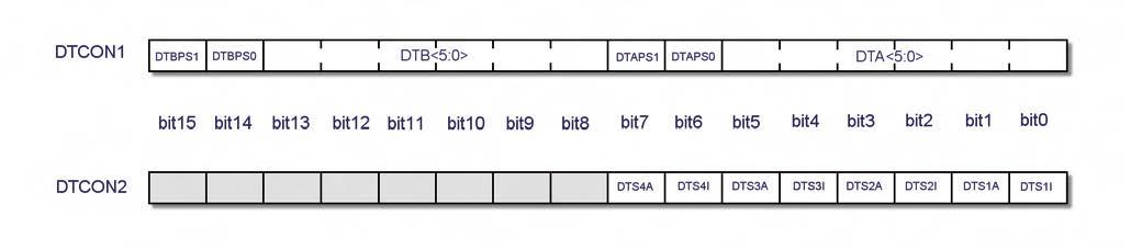 Figura 5. Struttura dei registri DTCON1 e DTCON2