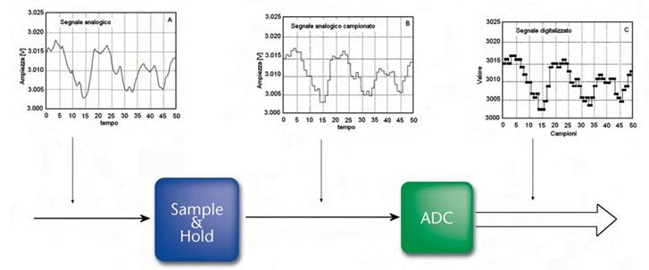 Figura 1. Schema a blocchi di un processo di digitalizzazione di un segnale analogico