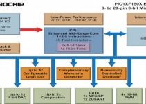 Microcontrollori PIC