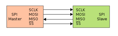 Figura 2: Schema Comunicazione SPI