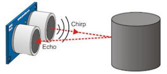 Figura 4: Schema di Funzionamento del sensore di Distanza