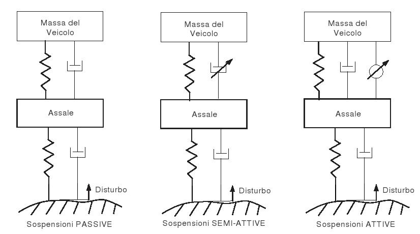 Schematizzazione topologia delle sospensioni.