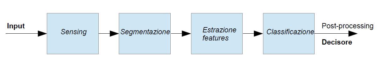 schema a blocchi sistema di riconoscimento