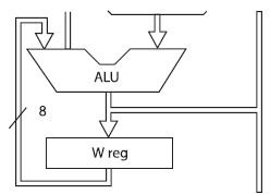 Figura 1. Alu e registro W nei PIC16