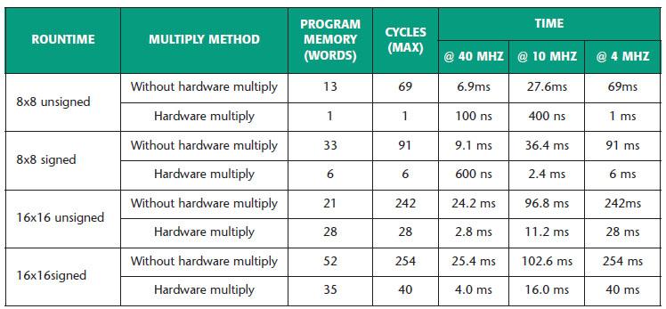 Figura 3. Tempi di esecuzione di alcuni tipi di moltiplicazione a confronto