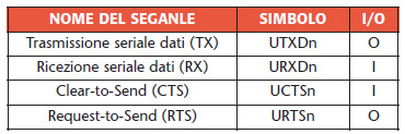 Tabella 3. Descrizione dei segnali del generico modulo UART.