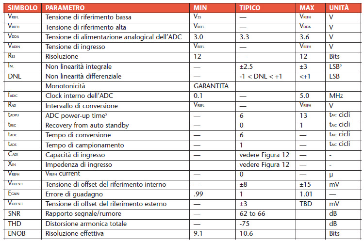 Tabella 7. Parametri caratteristici dell'ADC interno