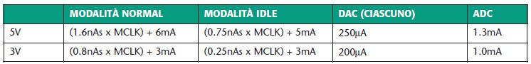 Tabella 2. Consumo di corrente dell'ADuC812 (MCLK indica la frequenza del clock)