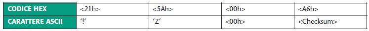 Tabella 4. I quattro caratteri da inviare per interrogare il Loader v2.