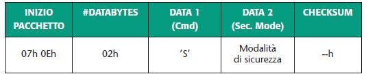 Tabella 11. Pacchetto dati per impostare la modalità di sicurezza