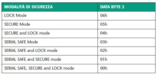 Tabella 12. Modalità di sicurezza impostabili tramite il loader