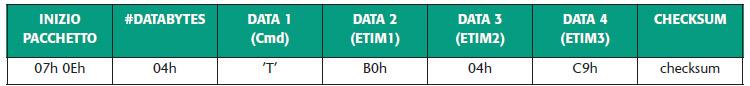 Tabella 14. Pacchetto per la configurazione dei registri ETIM