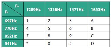 Tabella 1. Corrispondenza tra cifra numerica e coppia di frequenze fa e fb