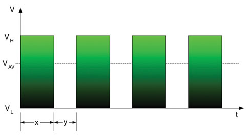 Figura 1. Un segnale PWM per la generazione di un valore costante