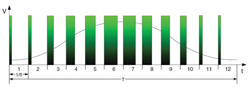 Figura 2. Una sinusoide generata da un segnale PWM