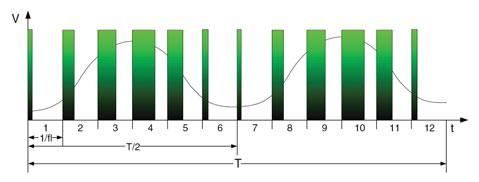 Figura 3. Onda sinusoidale ottenuta con XSW=2