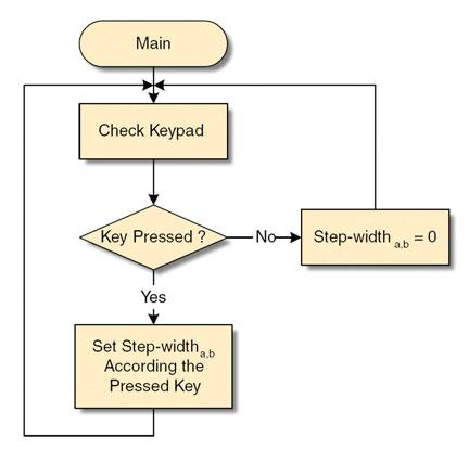 Figura 5. Diagramma di flusso del programma principale