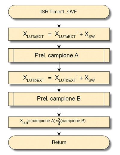 Figura 6. Flow chart della routine di interruzione