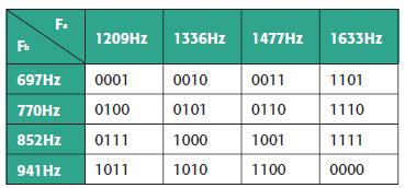 Tabella 2. Decodifica dei segnali DTMF