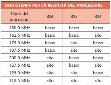 Tabella 4. Bootstrap relativo alla velocità del processore