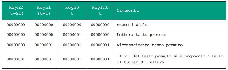 Figura 1. Acquisizione dello stato della tastiera