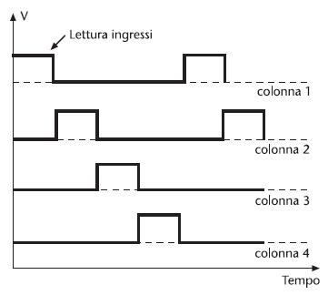 Figura 5. Temporizzazione delle uscite per la scansione di una tastiera a matrice a 4 colonne