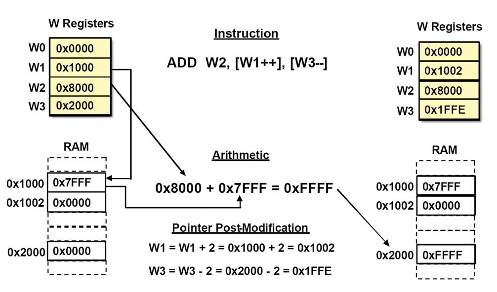 Figura 2. Indirizzamento indiretto con post-modifica