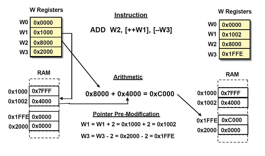 Figura 3. Indirizzamento indiretto con pre-modifica