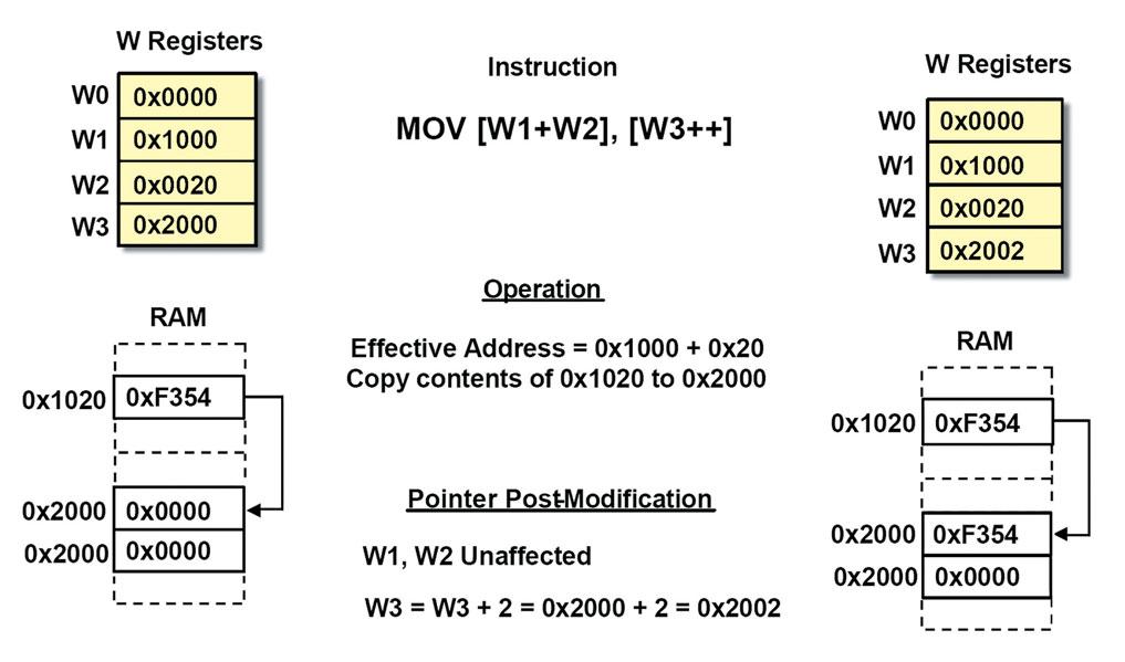 Figura 4. Indirizzamento indiretto con offset di registro